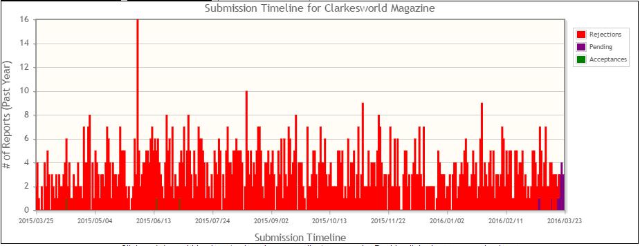 ClarkesworldTimeline